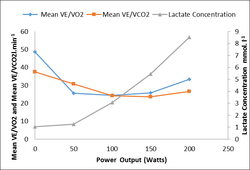 Lactate Threshold and V02 Max Explained